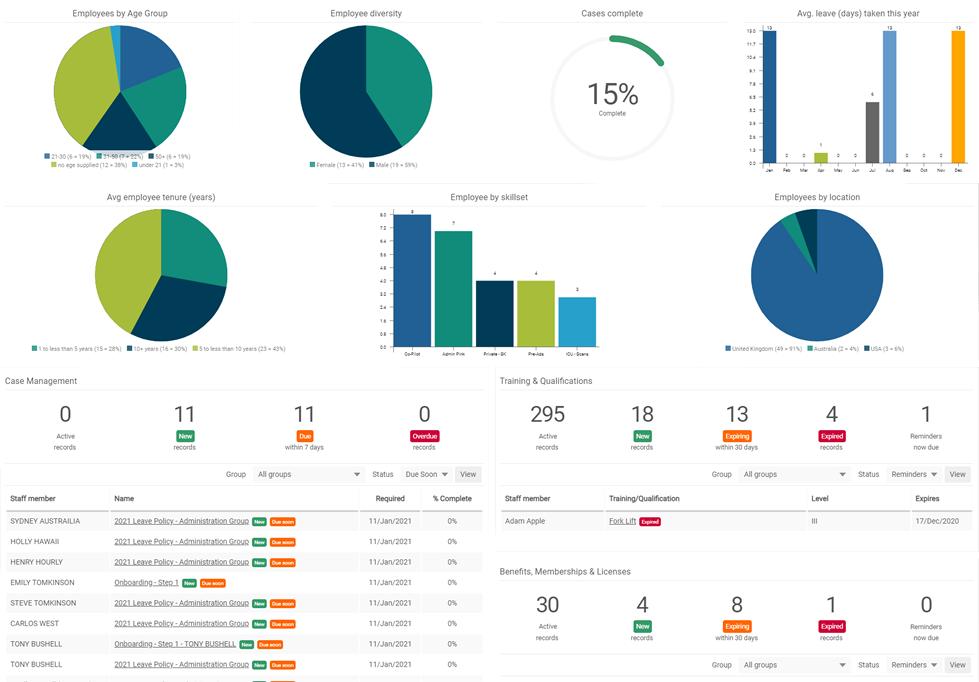 HR and Document Storage dashboard